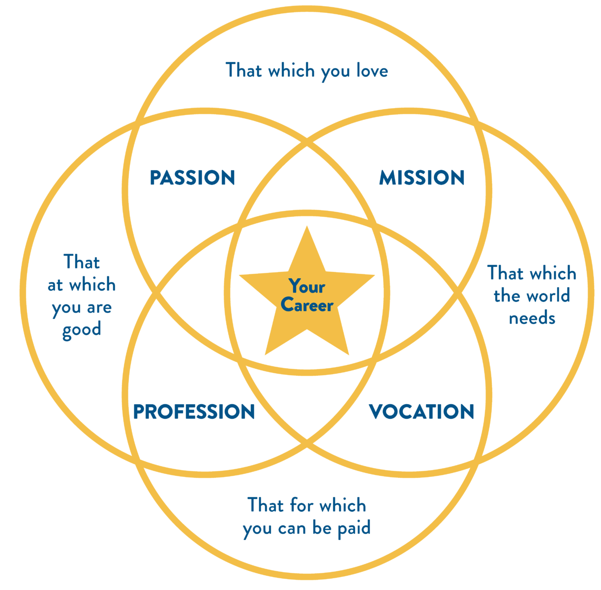 It shows the overlaps between Passion, Mission, Vocation and Profession to reflect that which you love, that which the world needs, that for which you can be paid and that at which you are good, leading you to the perfect intersection of your chosen career.