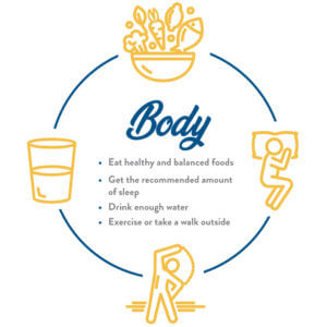Graphic depicting body holistic wellness practices: 1) Eat healthy and balanced foods; 2) Get the recommended amount of sleep; 3) Drink enough water; 4) Exercise or take a walk outside