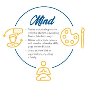 Graphic depicting mind holistic wellness practices: 1) Set up a counseling session with the Student Counseling Center (students only); 2) Utilize online tools to learn and practice relaxation skills, yoga and meditation; 3) Join a student club or organization, or pickup a hobby